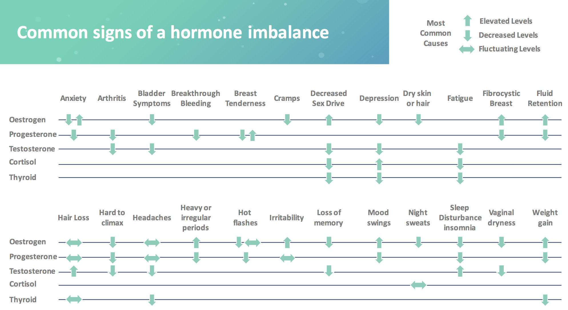 common-signs-of-a-hormone-imbalance